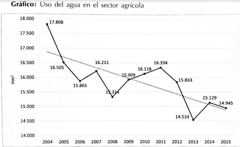 agua en el sector agrícola